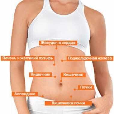 Клиники в которых лечат васкулит