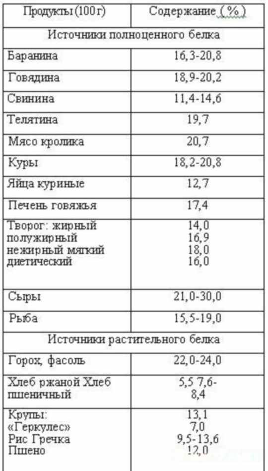 Таблица содержания белка