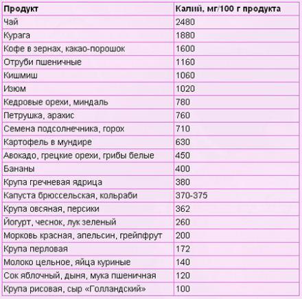 Таблица содержания калия