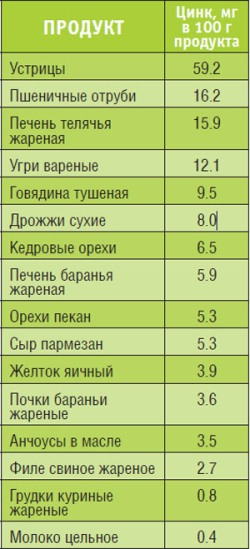 Таблица продуктов с цинком
