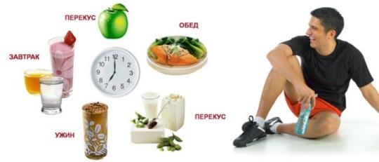 Питание при наборе мышечной массы