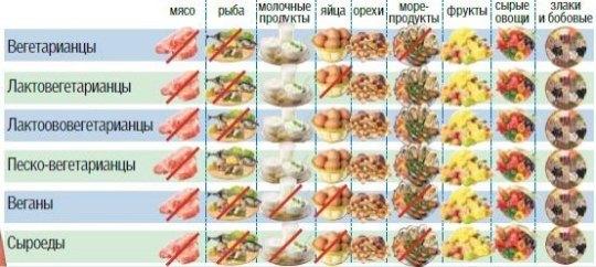Разные виды вегетарианства