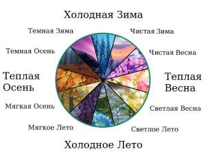 Цветотипы